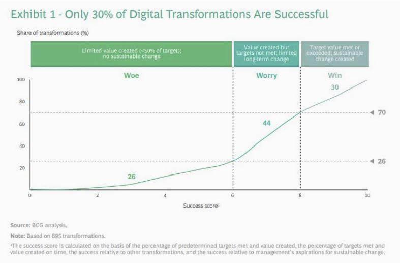 Image - La Transformation Digitale au service de l'Humain, et pas le contraire !